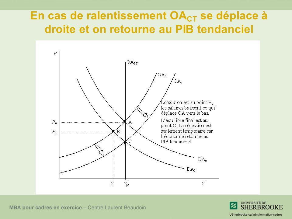 En cas de ralentissement OA CT se déplace à droite et on retourne au PIB tendanciel