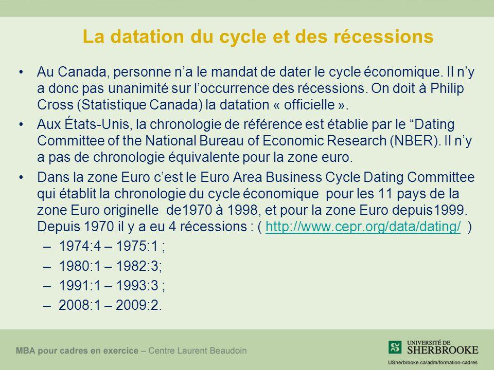 La datation du cycle et des récessions Au Canada, personne n'a le mandat de dater le cycle économique. Il n'y a donc pas unanimité sur l'occurrence de