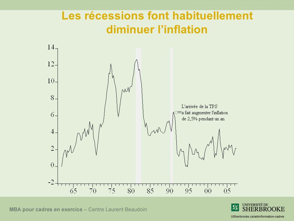 L'investissement est beaucoup plus variable que le PIB Les fluctuations du PIB s'accompagnent généralement de fluctuations analogues de la consommation, de l'investissement et de l'emploi.