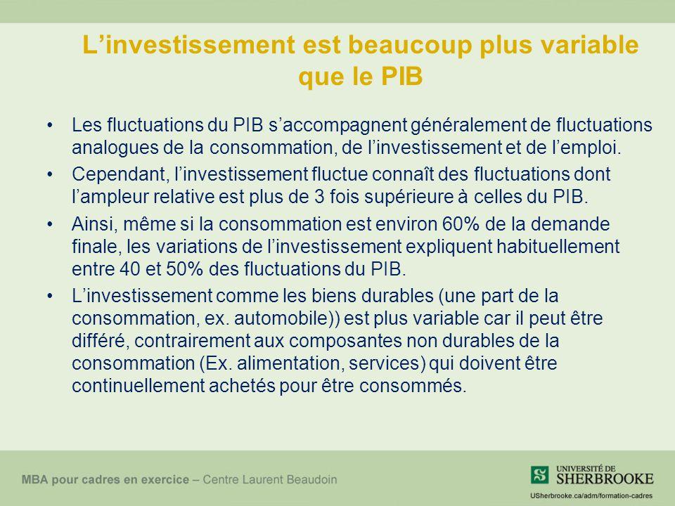 L'investissement est beaucoup plus variable que le PIB Les fluctuations du PIB s'accompagnent généralement de fluctuations analogues de la consommatio