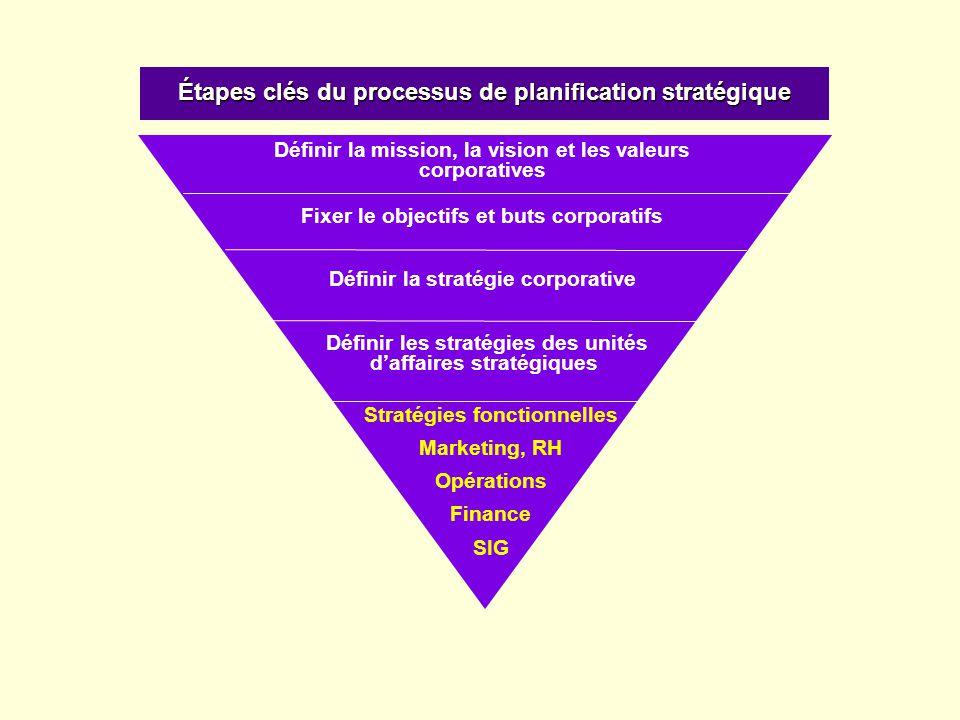 Étapes clés du processus de planification stratégique Définir la mission, la vision et les valeurs corporatives Définir les stratégies des unités d'af