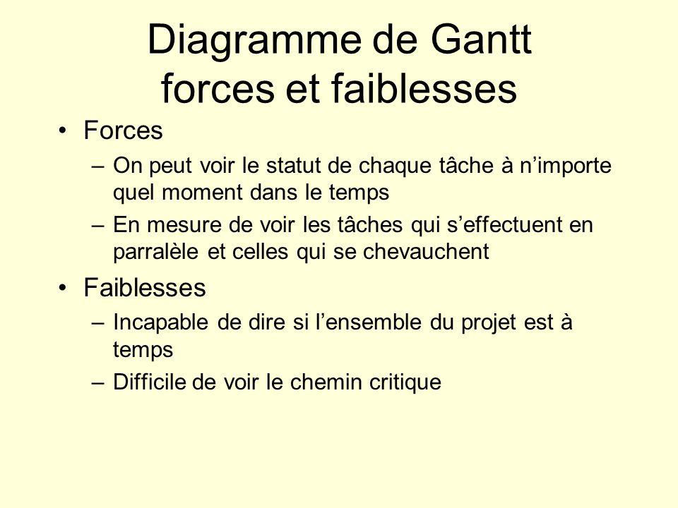 Diagramme de Gantt forces et faiblesses Forces –On peut voir le statut de chaque tâche à n'importe quel moment dans le temps –En mesure de voir les tâ