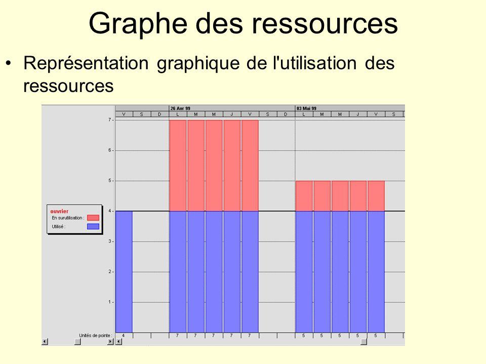 Graphe des ressources Représentation graphique de l'utilisation des ressources