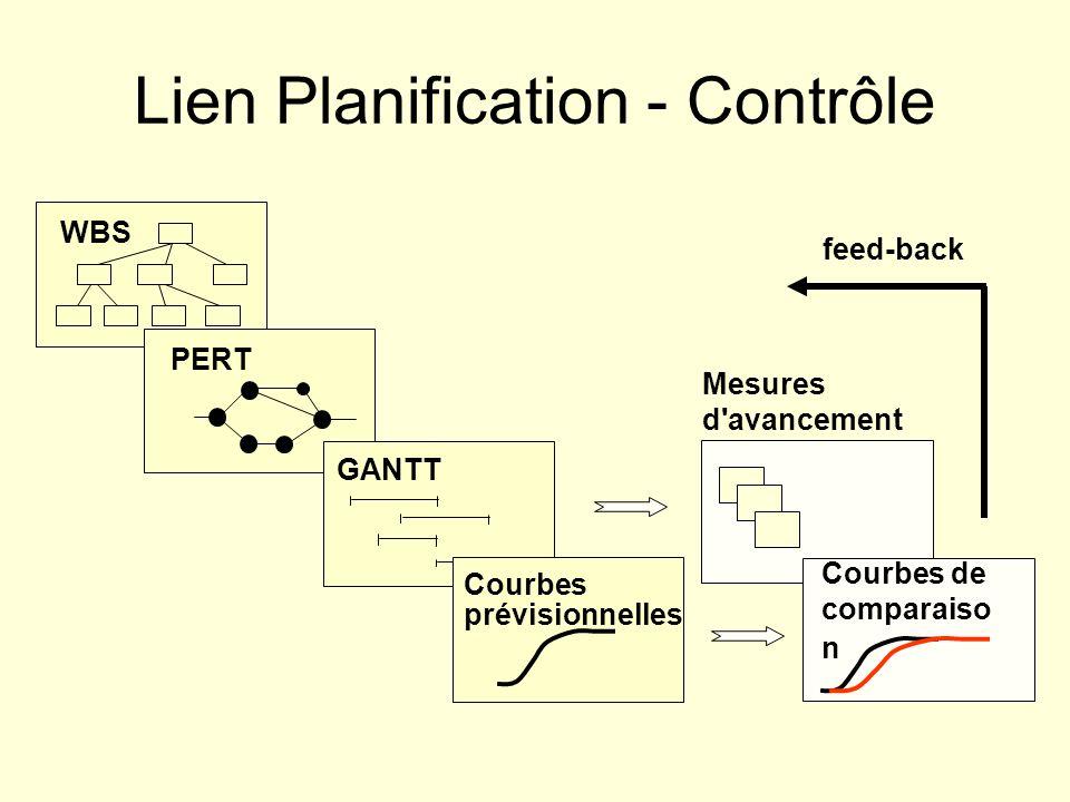 Lien Planification - Contrôle Mesures d'avancement WBS PERT GANTT Courbes prévisionnelles Courbes de comparaiso n feed-back