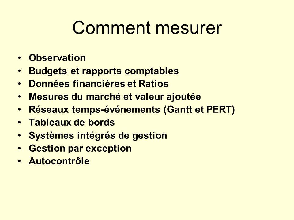 Comment mesurer Observation Budgets et rapports comptables Données financières et Ratios Mesures du marché et valeur ajoutée Réseaux temps-événements
