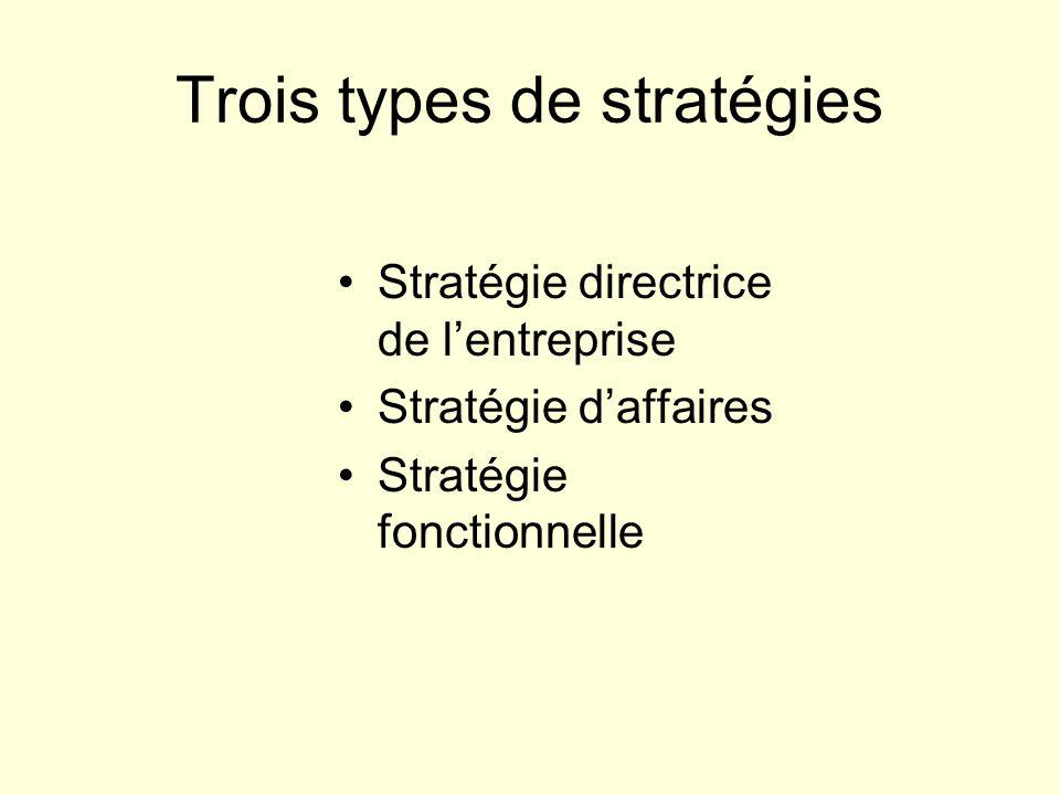 Trois types de stratégies Stratégie directrice de l'entreprise Stratégie d'affaires Stratégie fonctionnelle
