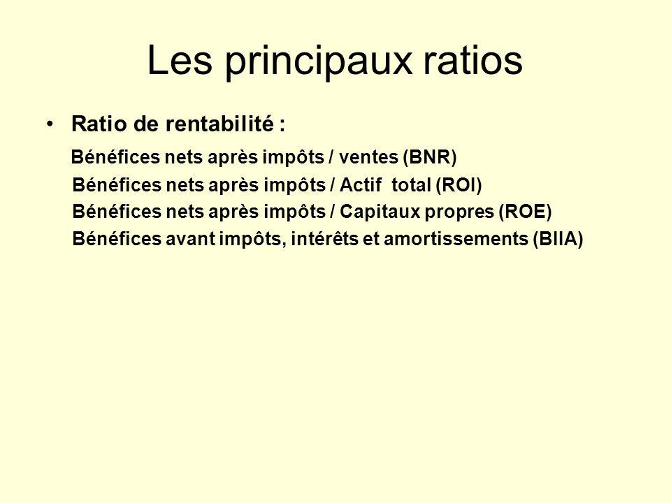 Les principaux ratios Ratio de rentabilité : Bénéfices nets après impôts / ventes (BNR) Bénéfices nets après impôts / Actif total (ROI) Bénéfices nets