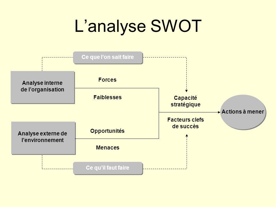L'analyse SWOT Analyse interne de l'organisation Actions à mener Forces Faiblesses Opportunités Menaces Analyse externe de l'environnement Capacité st