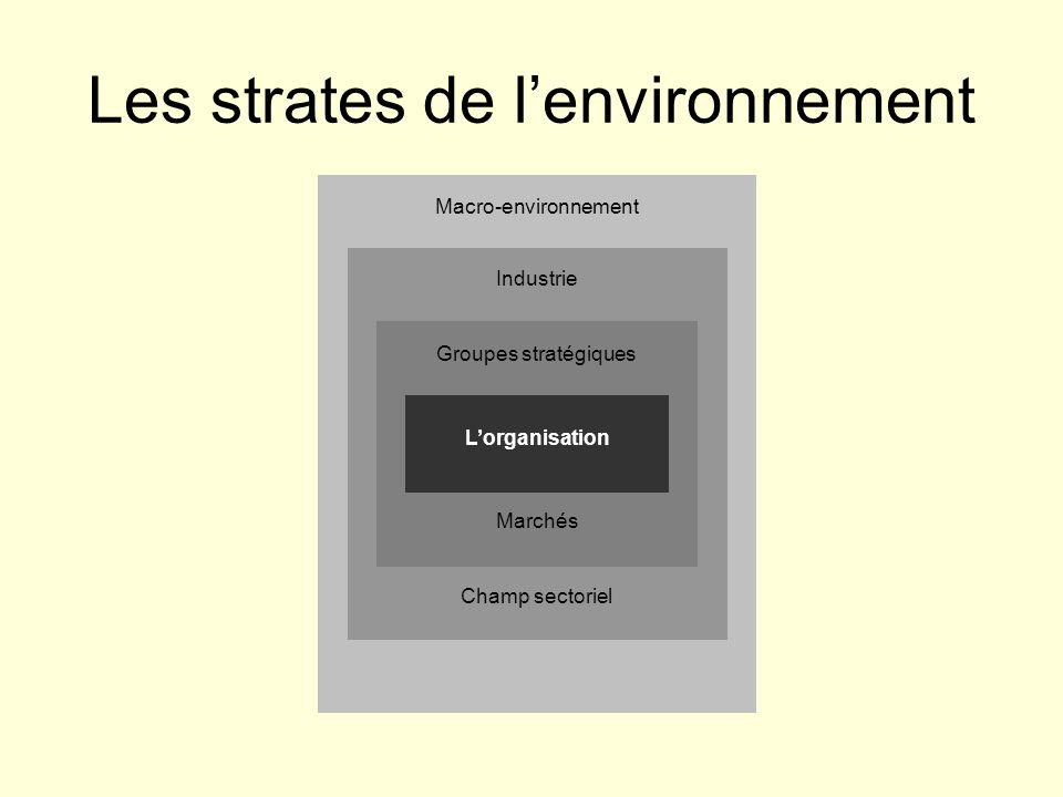 Les strates de l'environnement L'organisation Groupes stratégiques Marchés Industrie Macro-environnement Champ sectoriel