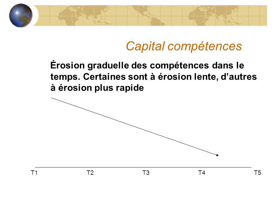 Capital compétences Érosion graduelle des compétences dans le temps. Certaines sont à érosion lente, d'autres à érosion plus rapide T1T2T3T4T5