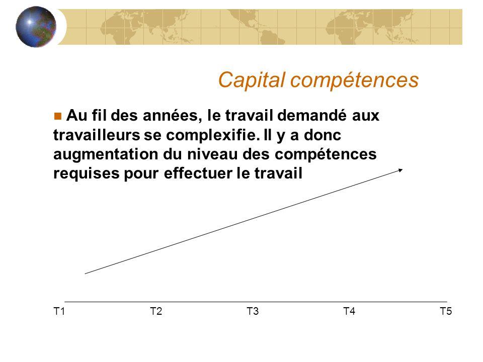 Capital compétences n Au fil des années, le travail demandé aux travailleurs se complexifie. Il y a donc augmentation du niveau des compétences requis