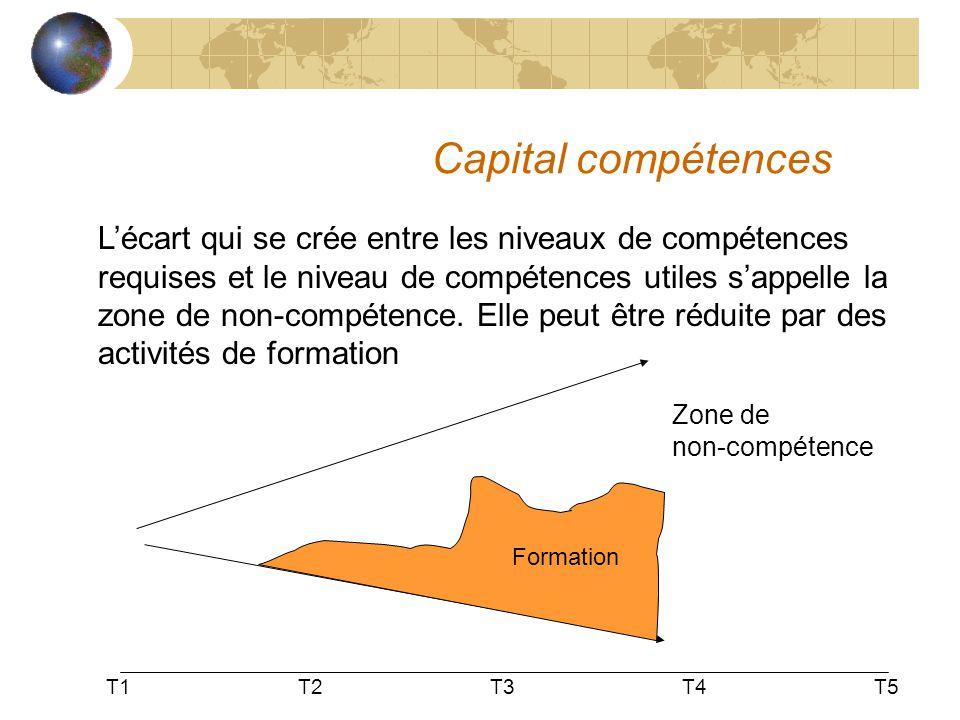 Capital compétences L'écart qui se crée entre les niveaux de compétences requises et le niveau de compétences utiles s'appelle la zone de non-compéten