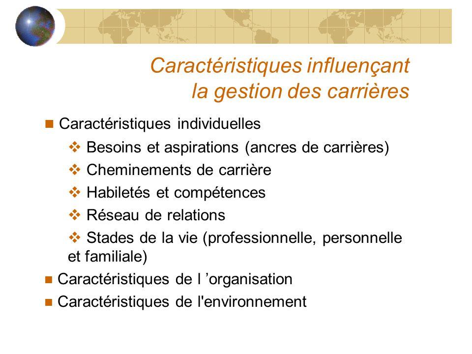 Caractéristiques influençant la gestion des carrières Caractéristiques individuelles  Besoins et aspirations (ancres de carrières)  Cheminements de