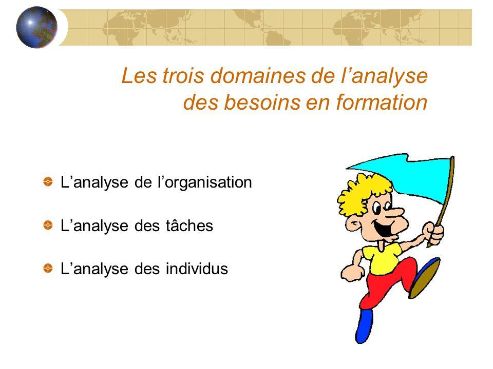 Les trois domaines de l'analyse des besoins en formation L'analyse de l'organisation L'analyse des tâches L'analyse des individus