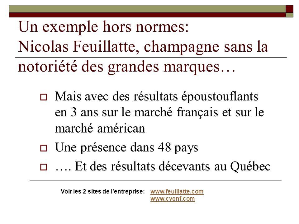 Un exemple hors normes: Nicolas Feuillatte, champagne sans la notoriété des grandes marques…  Mais avec des résultats époustouflants en 3 ans sur le