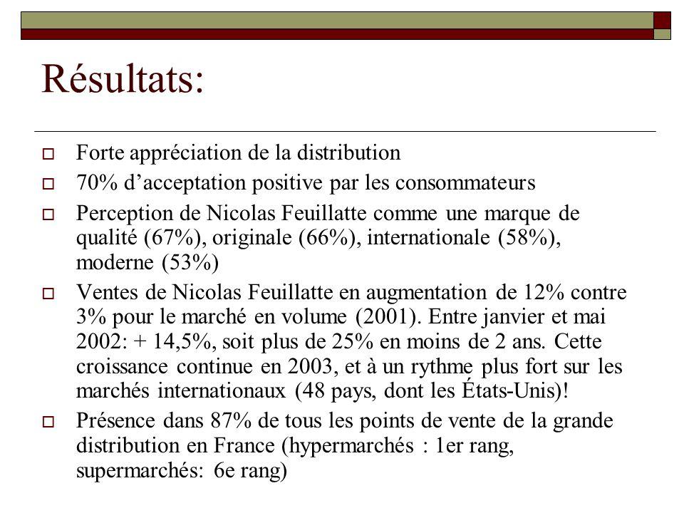 Résultats:  Forte appréciation de la distribution  70% d'acceptation positive par les consommateurs  Perception de Nicolas Feuillatte comme une mar