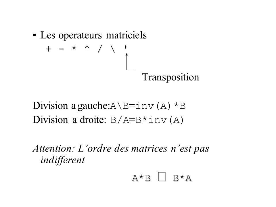 Les operateurs matriciels + - * ^ / \ + - * ^ / \ Transposition Division a gauche: A\B = inv(A)*B Division a droite: B/A = B*inv(A) Attention: L'ordre des matrices n'est pas indifferent A*B  B*A