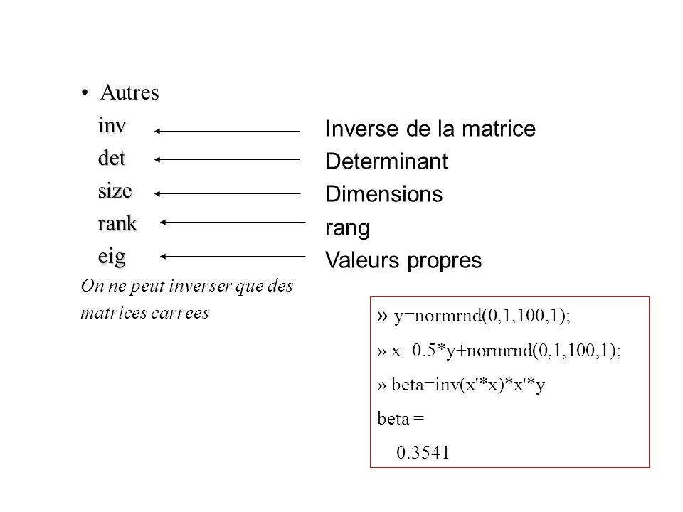 Autres inv inv det det size size rank rank eig eig On ne peut inverser que des matrices carrees Inverse de la matrice Determinant Dimensions rang Valeurs propres » y=normrnd(0,1,100,1); » x=0.5*y+normrnd(0,1,100,1); » beta=inv(x *x)*x *y beta = 0.3541