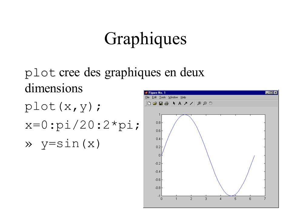 Graphiques plot plot cree des graphiques en deux dimensions plot(x,y); x=0:pi/20:2*pi; » y=sin(x)