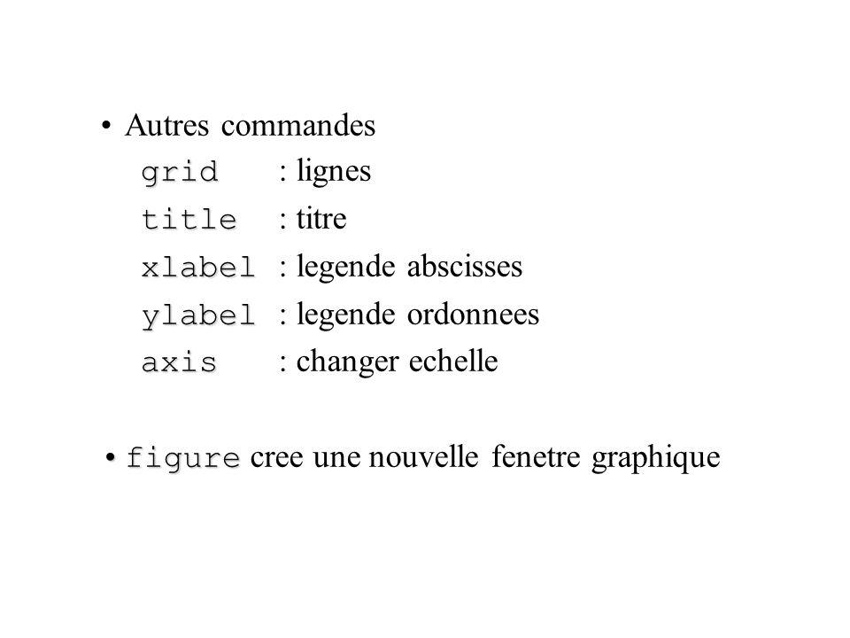 Autres commandes grid grid : lignes title title : titre xlabel xlabel : legende abscisses ylabel ylabel : legende ordonnees axis axis : changer echell
