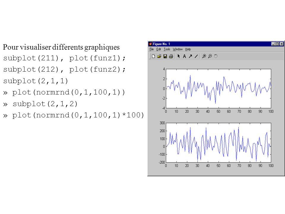 Pour visualiser differents graphiques subplot(211), plot(funz1); subplot(212), plot(funz2); subplot(2,1,1) » plot(normrnd(0,1,100,1)) » subplot(2,1,2)