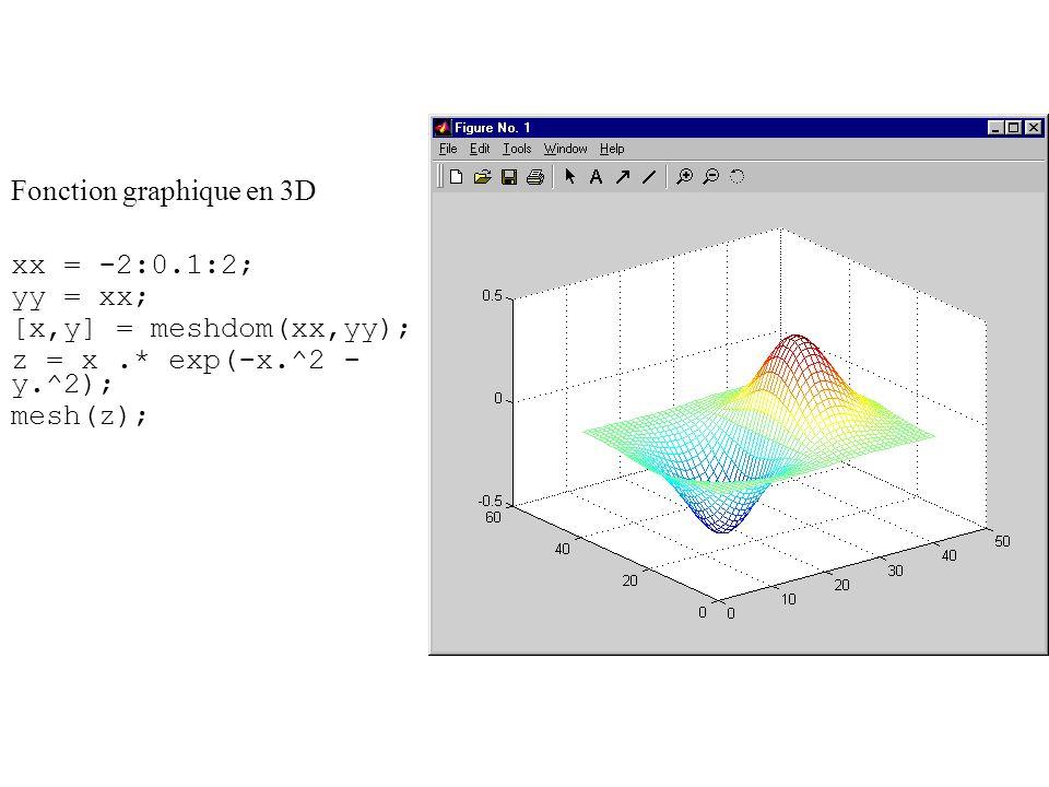 Fonction graphique en 3D xx = -2:0.1:2; yy = xx; [x,y] = meshdom(xx,yy); z = x.* exp(-x.^2 - y.^2); mesh(z);