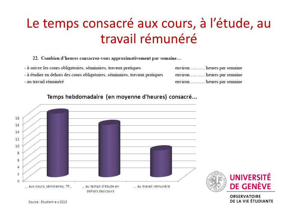 Le temps consacré aux cours, à l'étude, au travail rémunéré Source : Etudiant-e-s 2013