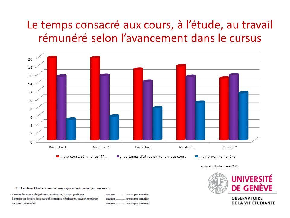 Le temps consacré aux cours, à l'étude, au travail rémunéré selon l'avancement dans le cursus Source : Etudiant-e-s 2013