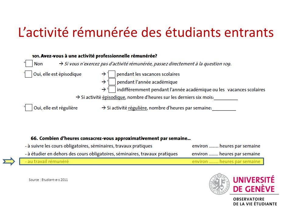L'activité rémunérée des étudiants entrants Source : Etudiant-e-s 2011
