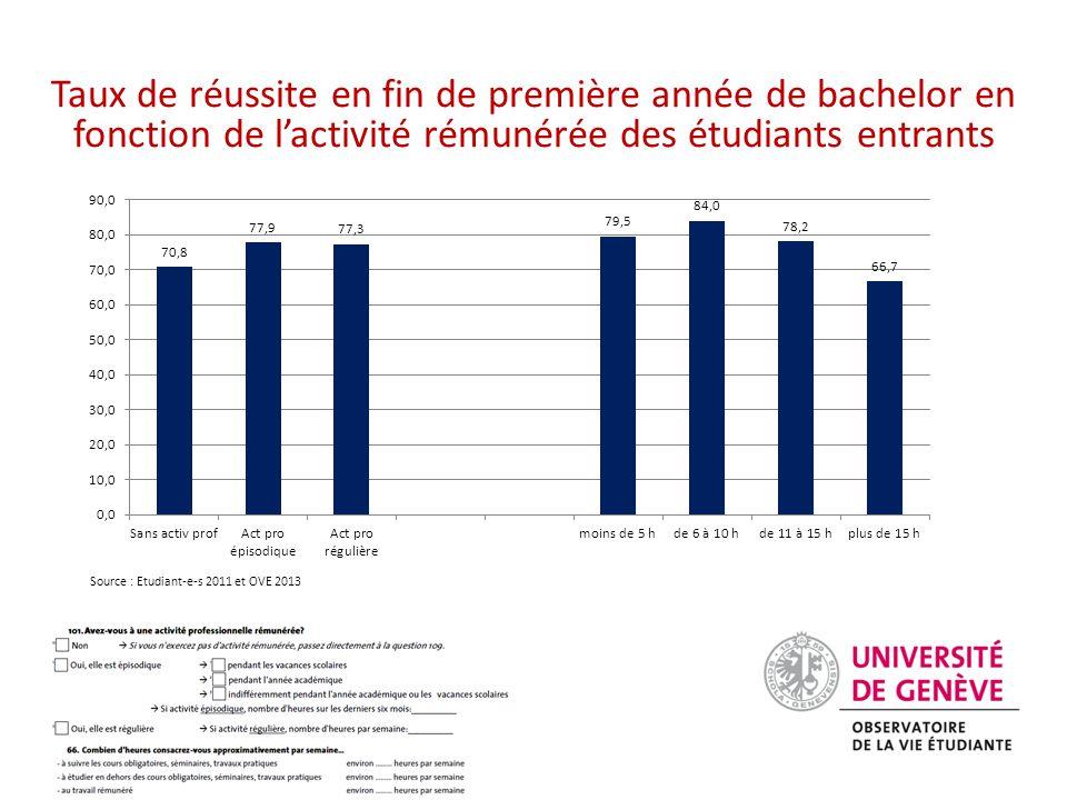Taux de réussite en fin de première année de bachelor en fonction de l'activité rémunérée des étudiants entrants Source : Etudiant-e-s 2011 et OVE 2013