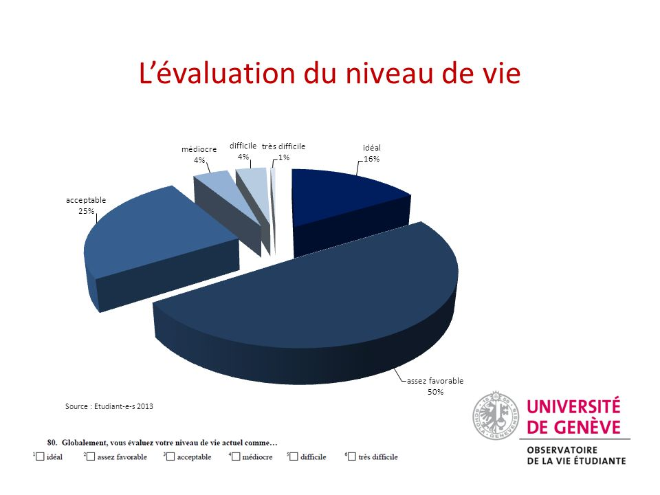 L'évaluation du niveau de vie Source : Etudiant-e-s 2013