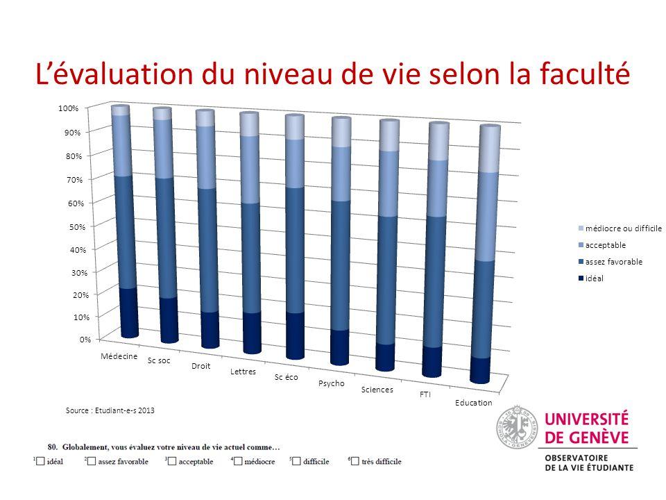 L'évaluation du niveau de vie selon la faculté Source : Etudiant-e-s 2013
