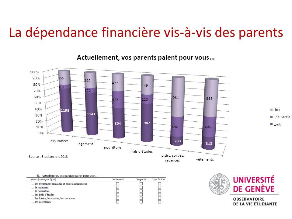 La dépendance financière vis-à-vis des parents Source : Etudiant-e-s 2013