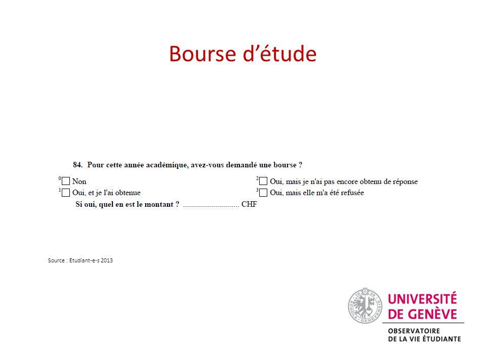 Source : Etudiant-e-s 2013 Bourse d'étude