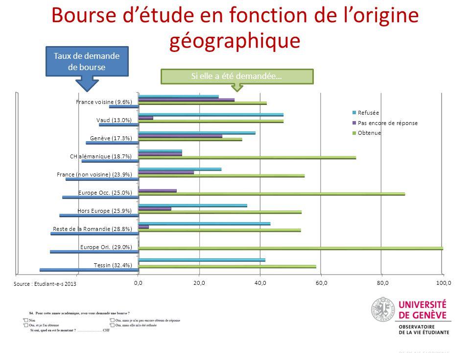 Bourse d'étude en fonction de l'origine géographique Source : Etudiant-e-s 2013 Taux de demande de bourse Si elle a été demandée…