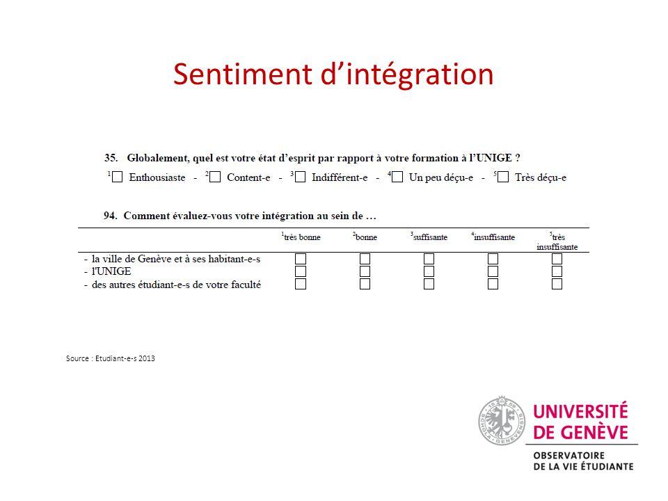 Sentiment d'intégration Source : Etudiant-e-s 2013