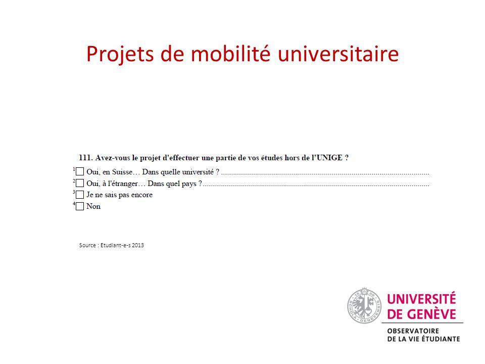 Projets de mobilité universitaire Source : Etudiant-e-s 2013