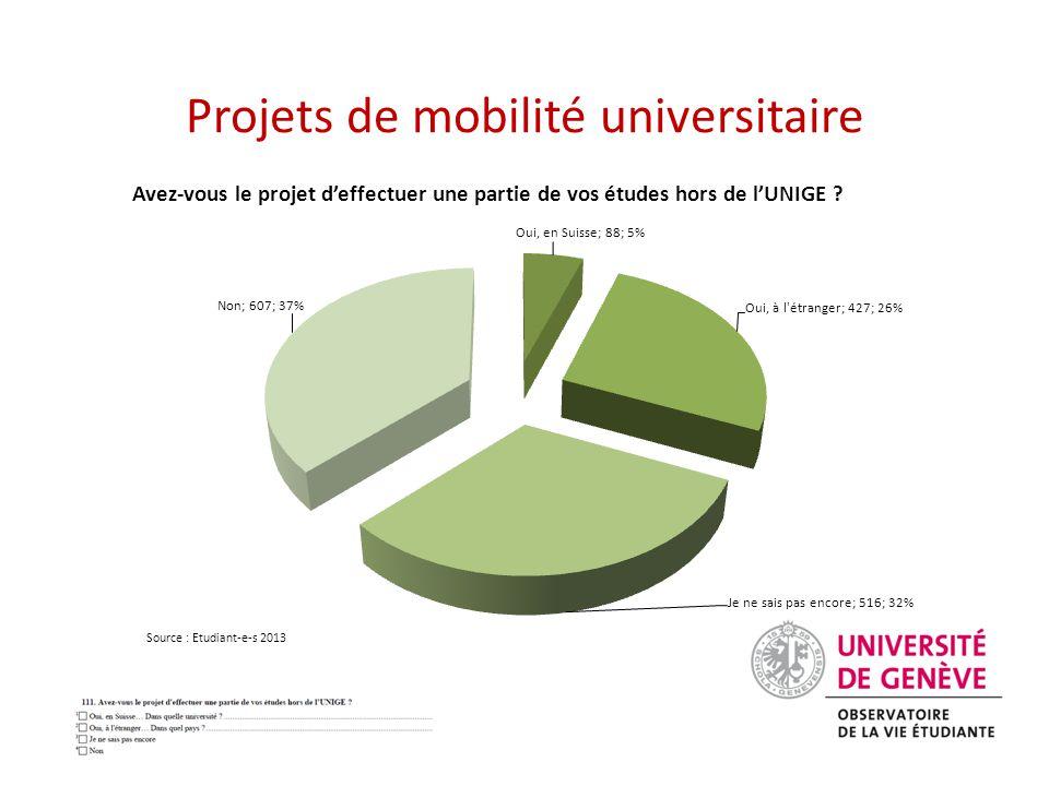 Projets de mobilité universitaire Source : Etudiant-e-s 2013 Avez-vous le projet d'effectuer une partie de vos études hors de l'UNIGE