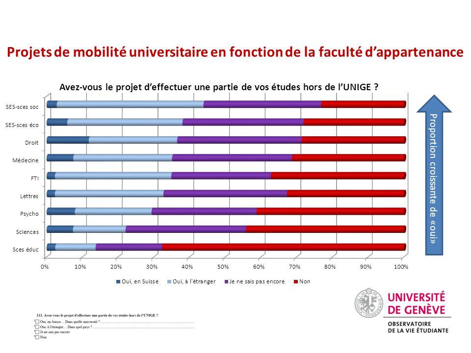 Projets de mobilité universitaire en fonction de la faculté d'appartenance Avez-vous le projet d'effectuer une partie de vos études hors de l'UNIGE .