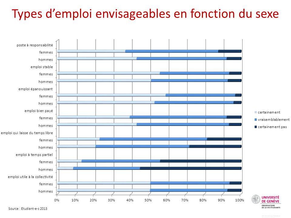 Types d'emploi envisageables en fonction du sexe Source : Etudiant-e-s 2013