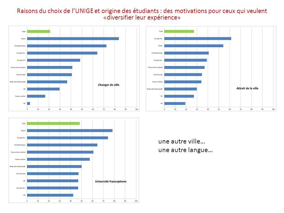 Raisons du choix de l'UNIGE et origine des étudiants : des motivations pour ceux qui veulent «diversifier leur expérience» une autre ville… une autre langue…