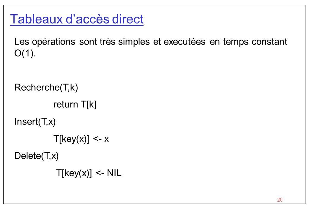 20 Tableaux d'accès direct Les opérations sont très simples et executées en temps constant O(1).