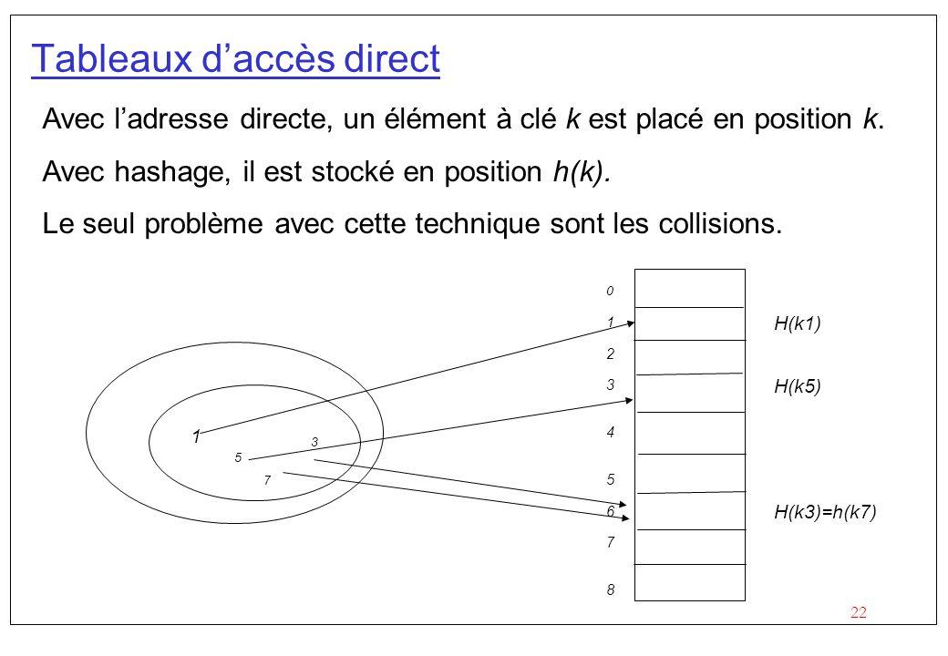 22 Tableaux d'accès direct Avec l'adresse directe, un élément à clé k est placé en position k.