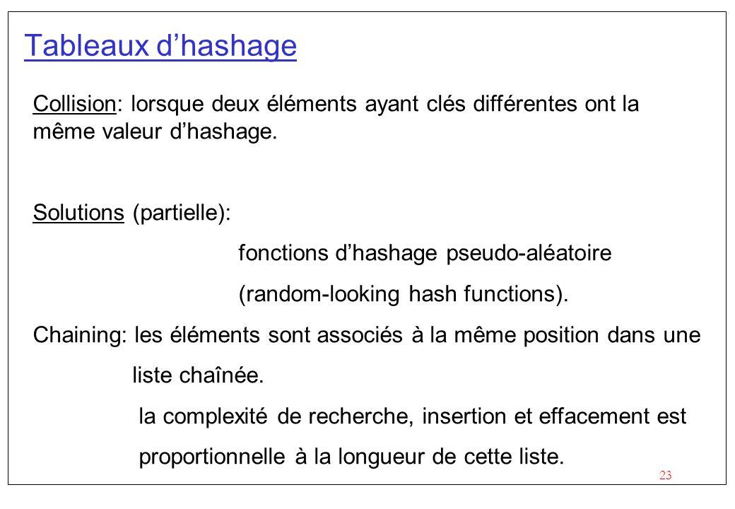23 Tableaux d'hashage Collision: lorsque deux éléments ayant clés différentes ont la même valeur d'hashage.