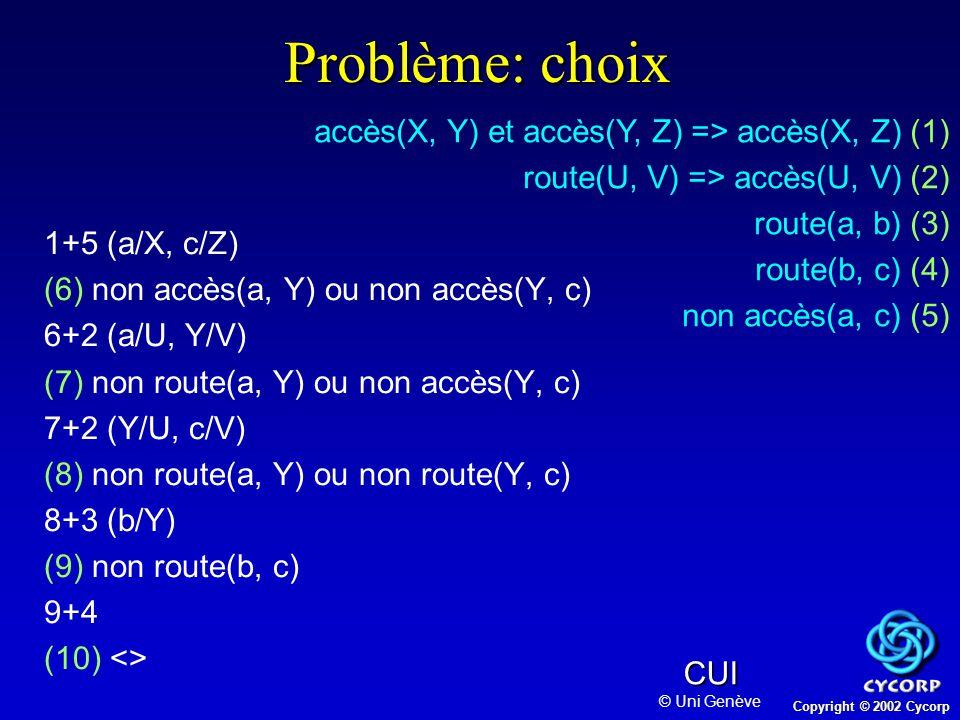 Copyright © 2002 Cycorp CUI © Uni Genève Problème: choix 1+5 (a/X, c/Z) (6) non accès(a, Y) ou non accès(Y, c) 6+2 (a/U, Y/V) (7) non route(a, Y) ou non accès(Y, c) 7+2 (Y/U, c/V) (8) non route(a, Y) ou non route(Y, c) 8+3 (b/Y) (9) non route(b, c) 9+4 (10) <> accès(X, Y) et accès(Y, Z) => accès(X, Z) (1) route(U, V) => accès(U, V) (2) route(a, b) (3) route(b, c) (4) non accès(a, c) (5)