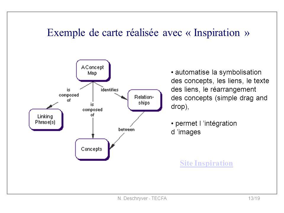 N. Deschryver - TECFA13/19 Exemple de carte réalisée avec « Inspiration » automatise la symbolisation des concepts, les liens, le texte des liens, le