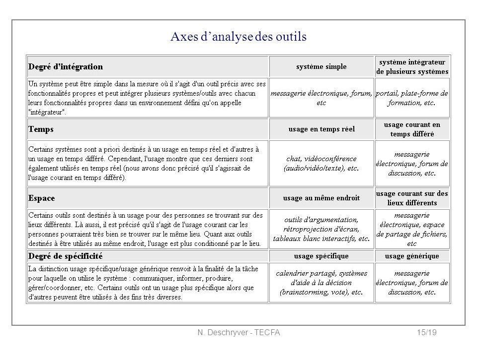 N. Deschryver - TECFA15/19 Axes d'analyse des outils