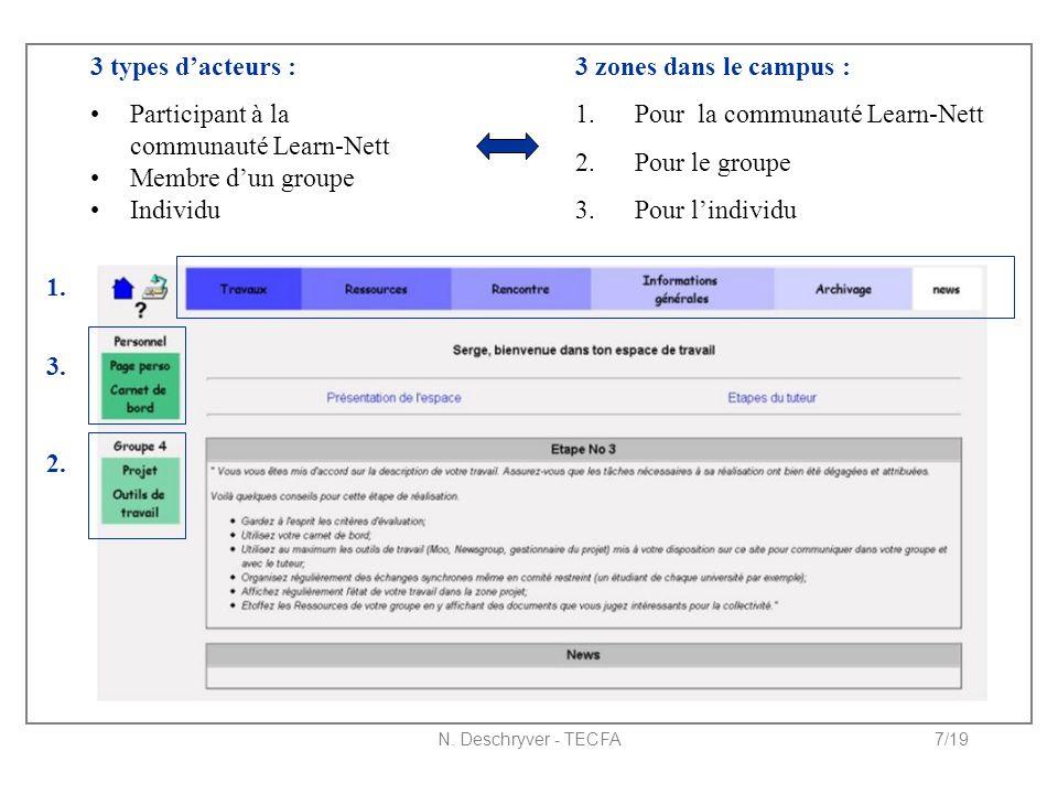 N. Deschryver - TECFA7/19 3 types d'acteurs : Participant à la communauté Learn-Nett Membre d'un groupe Individu 3 zones dans le campus : 1. Pour la c