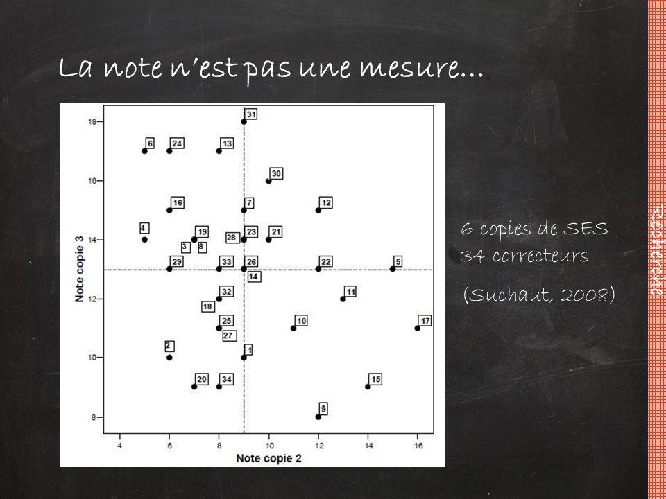 La note n'est pas une mesure… Recherche 6 copies de SES 34 correcteurs (Suchaut, 2008)