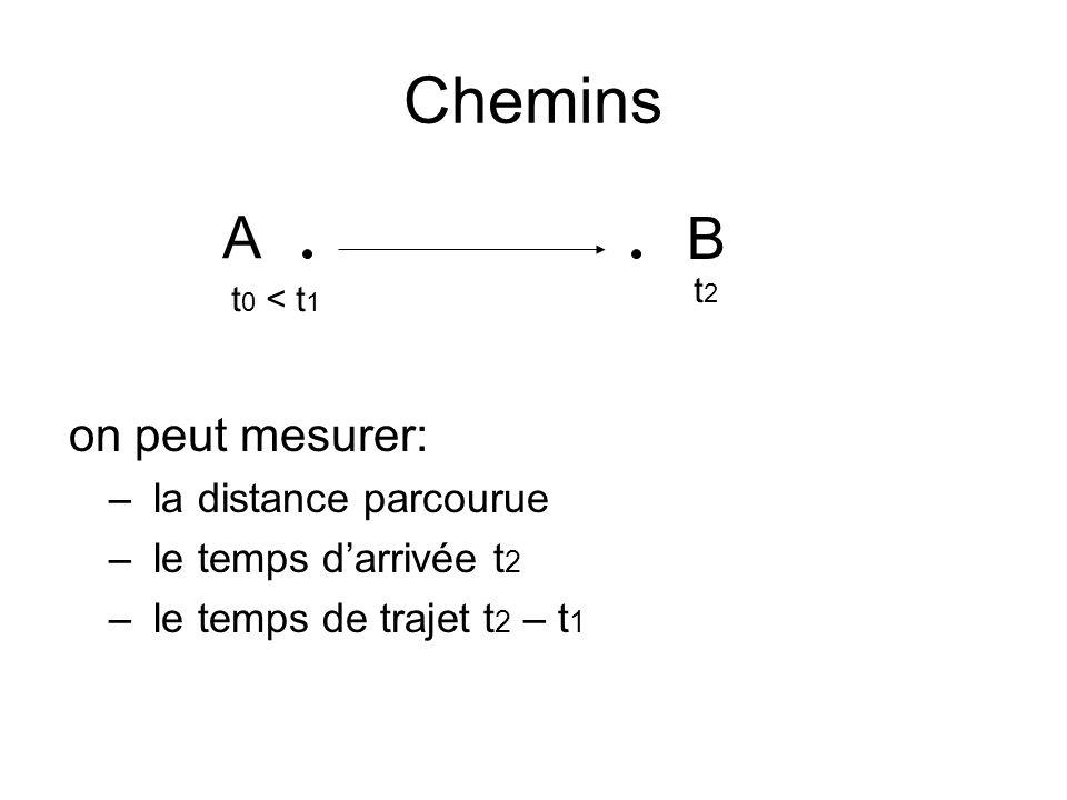 Chemins on peut mesurer: – la distance parcourue – le temps d'arrivée t 2 – le temps de trajet t 2 – t 1 B A t 0 < t 1 t2t2
